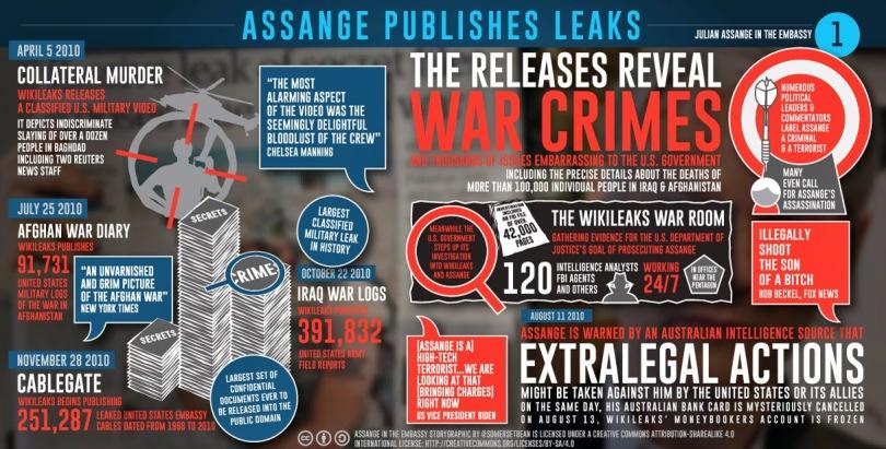 1assange-publishes-leaks-twitterL